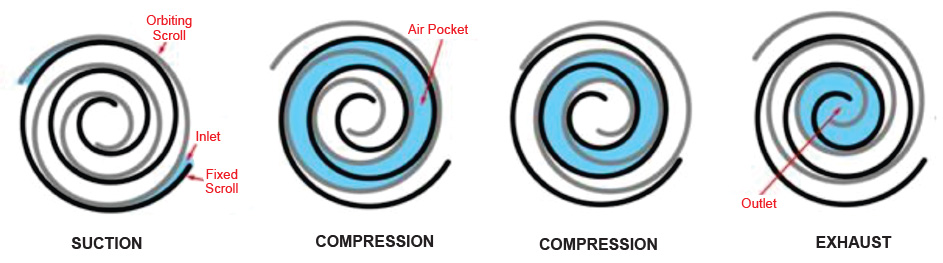 Noiseless Air Compressor - BAC Compressor